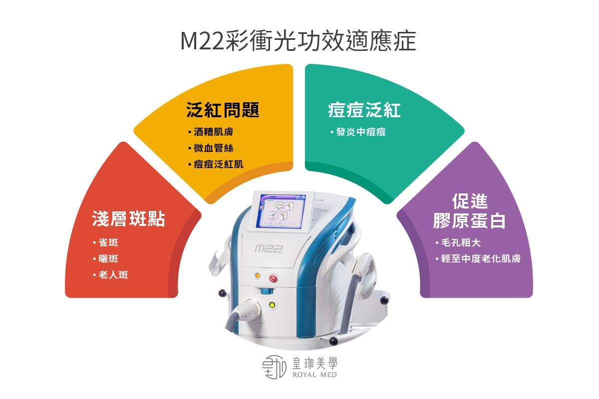 M22彩衝光治療優勢-多種深度治療不同適應症