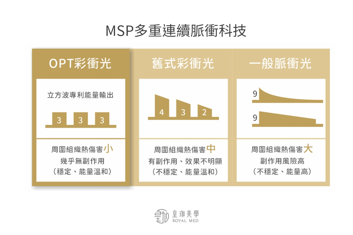 M22彩衝光治療優勢-MSP多重連續脈衝科技