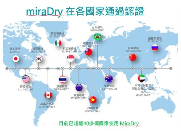 miraDry清新微波熱能止汗術在各國家通過認證