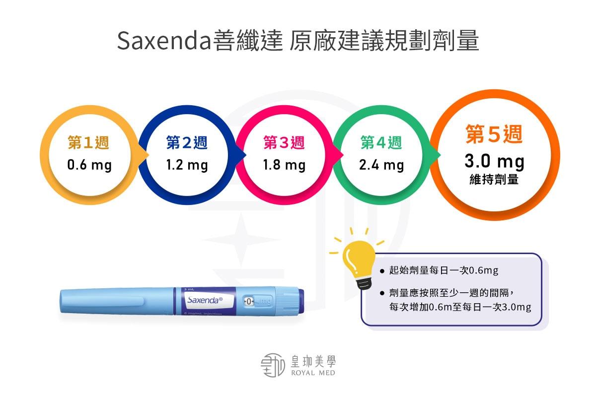 Saxenda善纖達劑量規劃